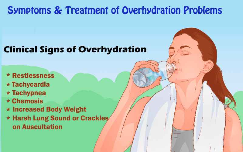 Symptoms & Treatment of Overhydration Problems